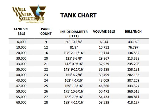 Frac Tank Volume Chart Best Picture Of Chart Anyimage Org